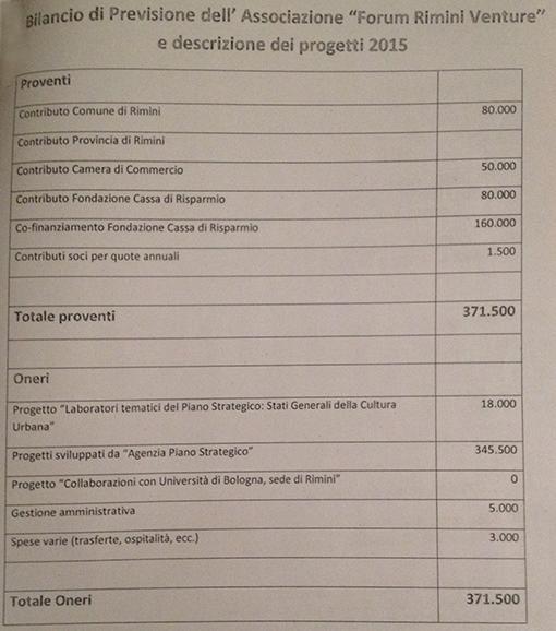 Crescono le spese del piano strategico, nel 2015 ben 371 mila euro