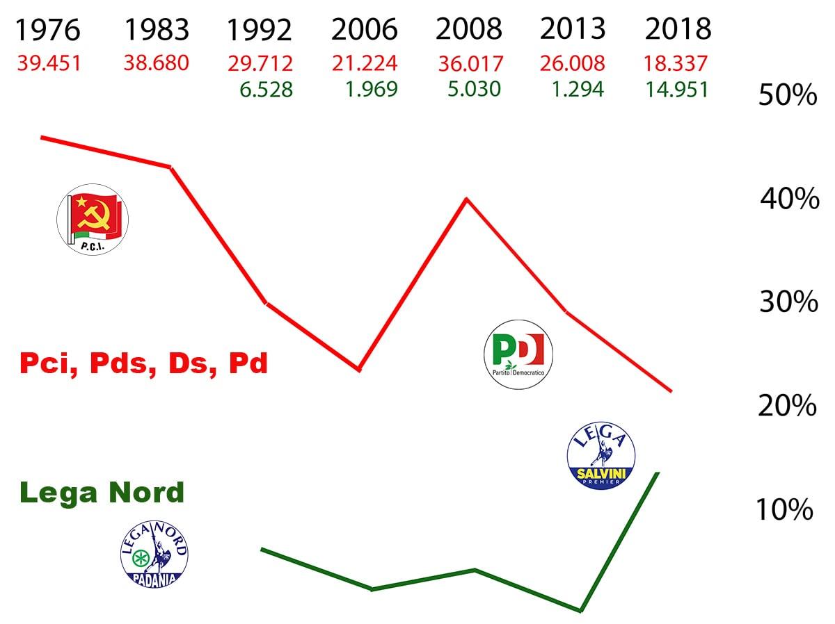 Tracolli e trionfi elettorali a Rimini: 3300 voti di distanza fra Pd e Lega