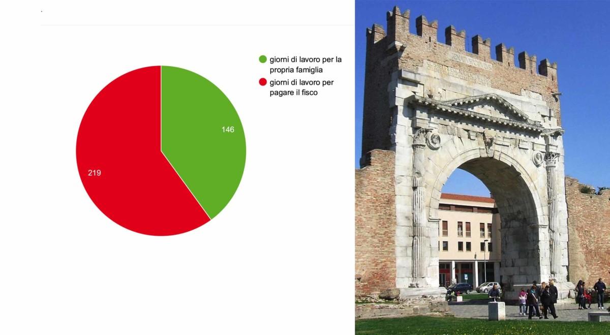 Tax free day: a Rimini le piccole imprese lavorano per il fisco 219 giorni all'anno