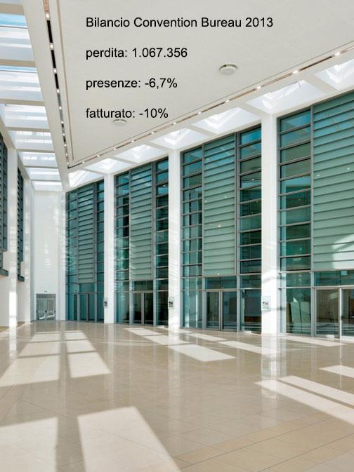 Supera 1 mln di euro la perdita di Convention Bureau
