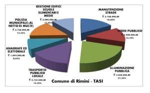 I servizi indivisibili finanziati con la Tasi nel Comune di Rimini