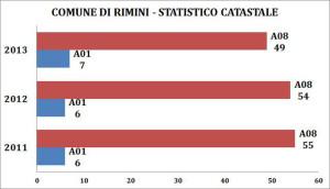 comune-rimini-statistico-catastale