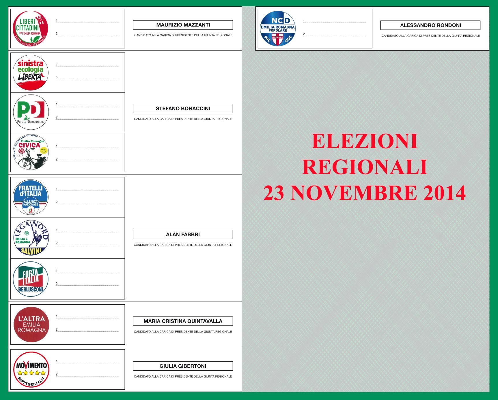 Regionali: Forza Italia sprofonda, volano grillini e Lega