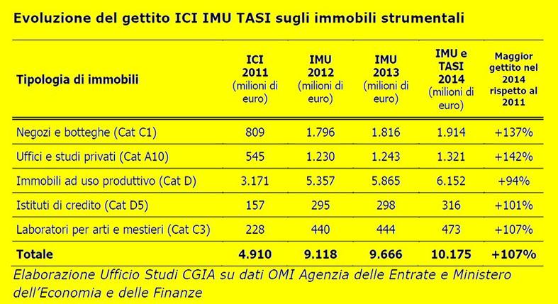 """Imu & Tasi, tasche vuote per i contribuenti e forse qualche """"buco"""" per il Comune"""