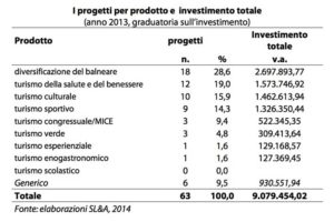 progetti-per-prodotto-2013