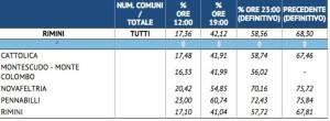 Fonte Prefettura di Rimini