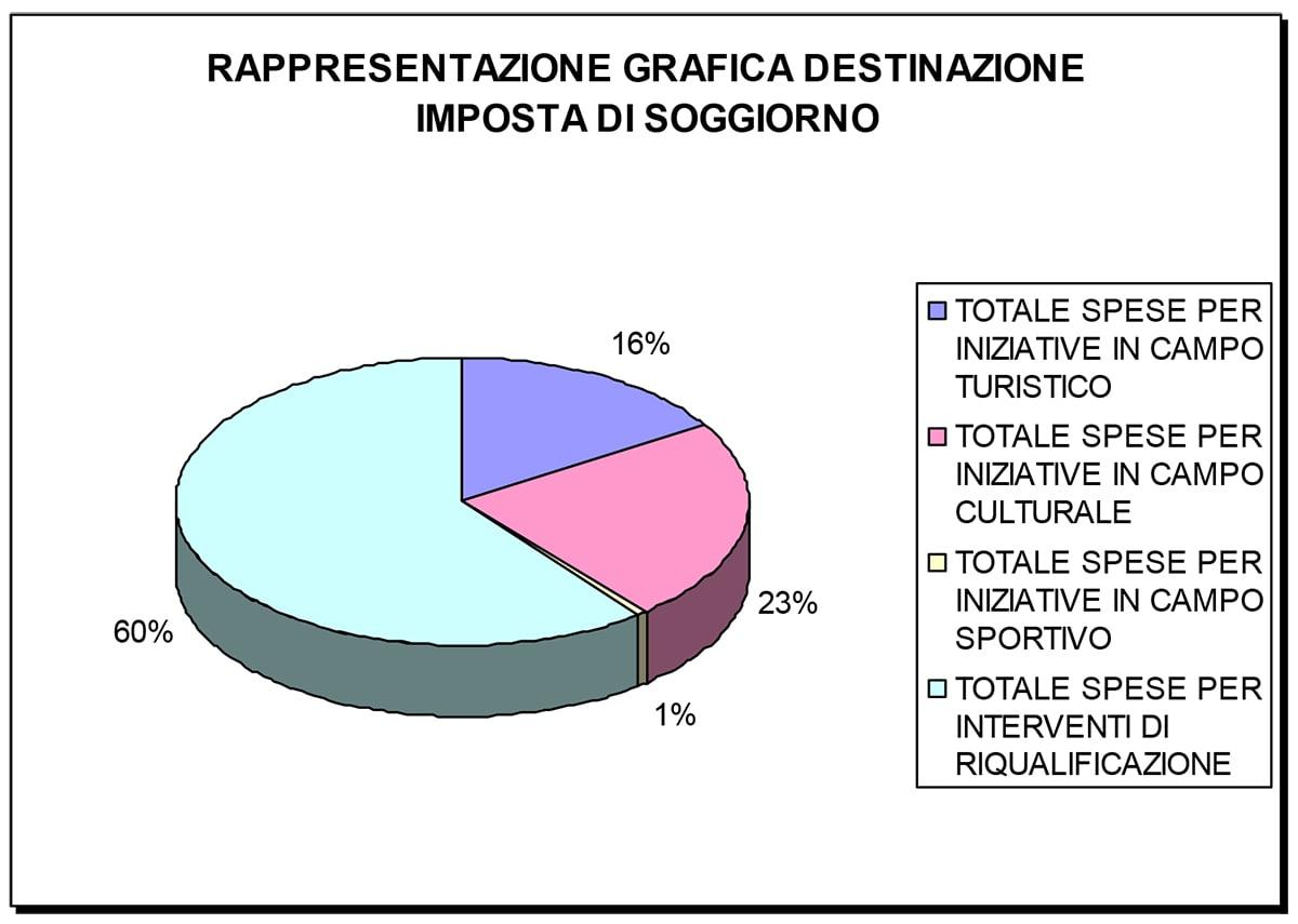 Imposta di soggiorno: solo il 16% dell'entrata va a favore del turismo