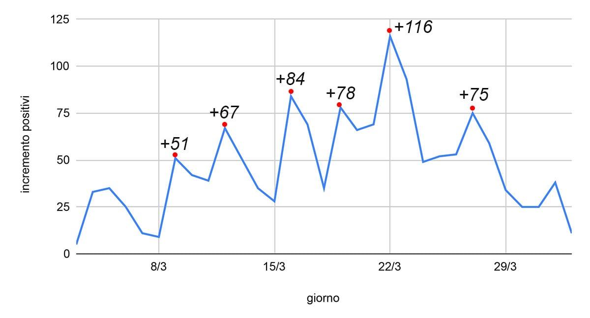 I picchi dei contagi a Rimini e l'ordinanza regionale del 20 marzo